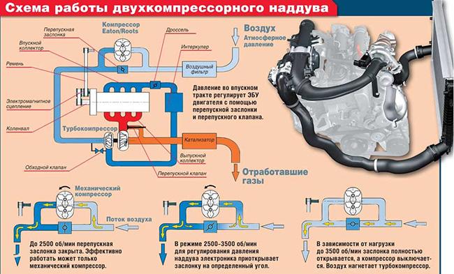 Принцип работы двигателя TSI